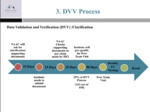 NAAC DVV Process